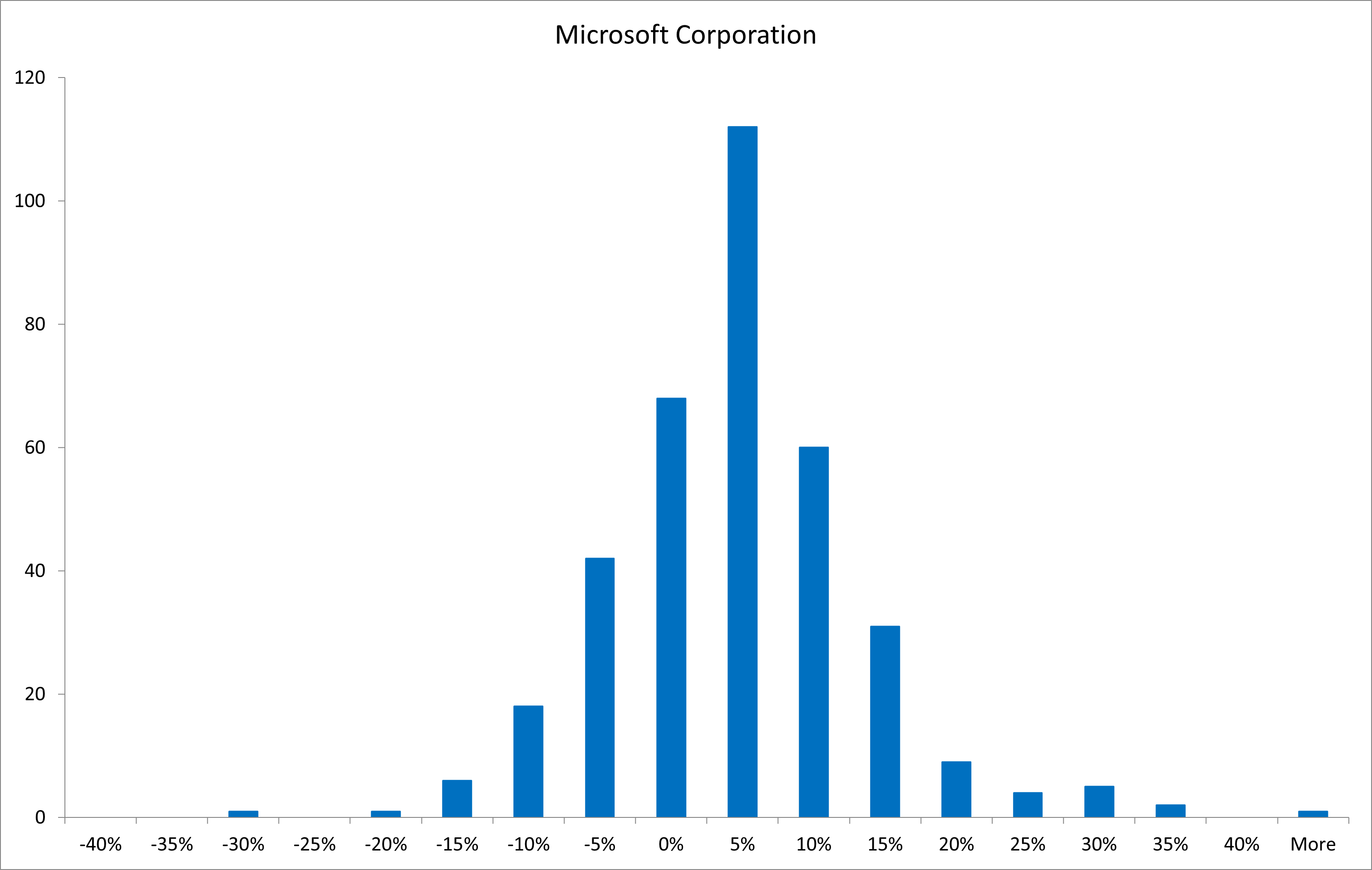 Creating a histogram of stock returns with Excel